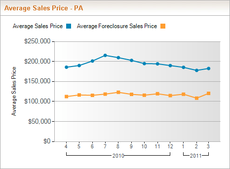 Average Sales Price - Savings on Foreclosures in Pennsylvania