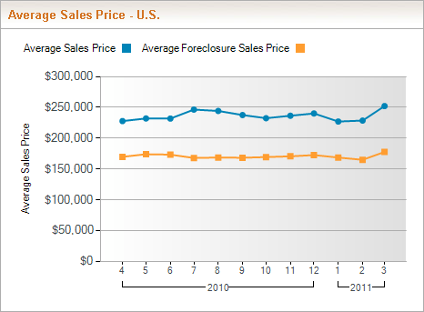 Average Sales Price - Savings on Foreclosures in the United States